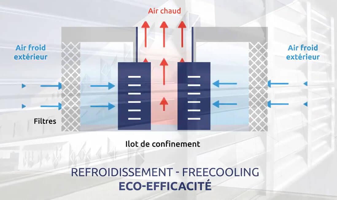 Free-cooling Fil d'Ariane