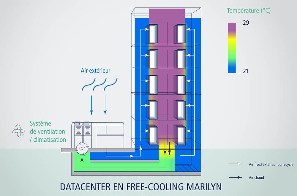Free-cooling Datacenter Marilyn
